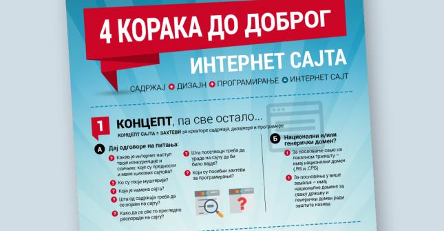 4 koraka do dobrog internet sajta