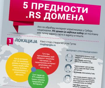5 prednosti .RS domena