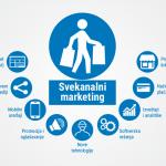 Svekanalni marketing – pregled kanala i trendova