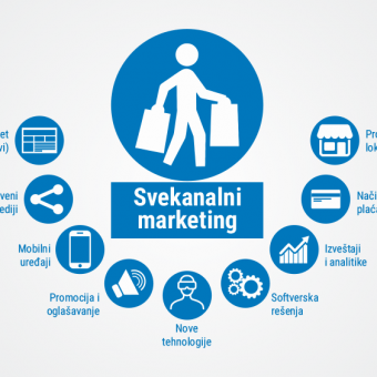 Svekanalni marketing – pregled kanala i trendova